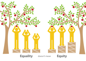 'Equality doesn't mean Equity' graphic from Community View Collaboration